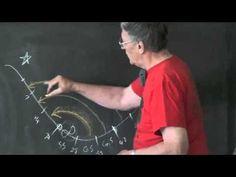 Strategies  Waldorf teacher training video