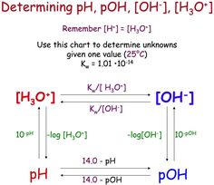 pH = -log[H+] assuming 100 percent dissociation; if given percent ionization, multiply by the molarity, then use above equation; to find w/out a calculator, remember that pH of MH+ = 2 & pH of MH+ = 3 Chemistry Help, Study Chemistry, Chemistry Classroom, High School Chemistry, Physical Chemistry, Chemistry Lessons, Chemistry Notes, Teaching Chemistry, Science Notes