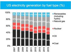 Wind and solar generation are skyrocketing in the U.S. as greenhouse gas emissions drop.