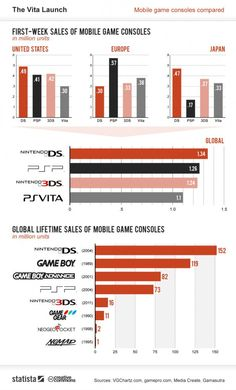 Who won? First-week sales of PS Vita vs. PSP vs. 3DS vs. DS (infographic)