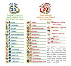 Dirty Dozen. Here's a list of foods that are recommended be shopped Organic v.s. foods that are O.K. if not shopped Organic. The list changes so please search online for the latest resource.