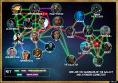 'Guardians Of The Galaxy' - Who's Who, And How They Relate To Avengers And Rest…