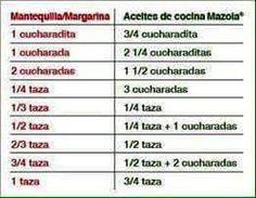 MEDIDAS AL MOMENTO DE SUSTITUIR MARGARINA POR ACEITE O VISCEVERSA