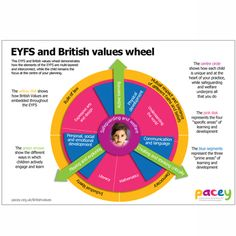 British values and the EYFS poster