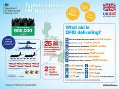 Typhoon Haiyan UK Response by DFID - UK Department for International Development, via Flickr