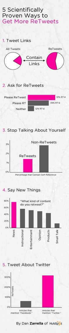 [5 Scientifically Proven Ways to Get More ReTweets] Over the years, I'vefound 5 specific points that are the most powerful ways to get more ReTweets, so I rolled them up into one simple infographic. If you're curious where this data came from, check out the two links above.