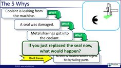 Image result for 5 Whys Template 5 Whys, Seal, Templates, Shit Happens, Drinks, Image, Drinking, Stencils, Beverages