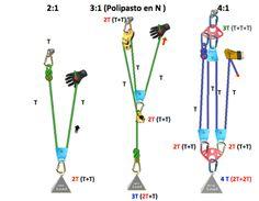 Polipastos: teoría y aplicaciones - Granvertical