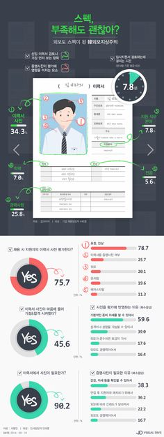 "'비정상회담' 타일러 ""한국에서 외모=스펙"" 지적은 사실일까 [인포그래픽] #appearance / #Infographic ⓒ 비주얼다이브 무단 복사·전재·재배포 금지 Page Design, Layout Design, Web Design, Infographic Tools, Typography Design, Lettering, Diagram Chart, Promotional Design, Information Design"