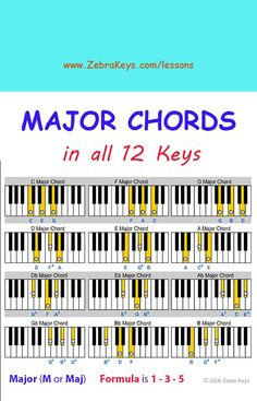 Free Piano Lesson - Learn Chords for Beginners - free online tutorial with Flash demos at http://www.zebrakeys.com/lessons/beginner/chords/?id=9 #LearningPiano