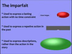 Here is a simplified English explanation of the difference between passé composé and imparfait.