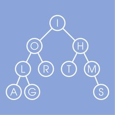 Learn Data Structures and Algorithms from University of California San Diego, National Research University Higher School of Economics. This specialization is a mix of theory and practice: you will learn algorithmic techniques for solving various . Linear Programming, Computer Programming, Computer Science, Software Testing, Software Development, Binary Tree, Different Programming Languages, University High School, Personalized Medicine