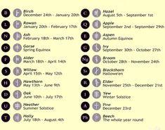 Ogham Calendar guide