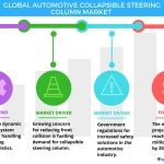 Top 3 Emerging Trends Impacting the Automotive Collapsible Steering Column Market from 2017-2021: Technavio