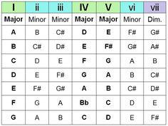 1 4 5 chord progression chart - Google Search