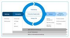 Qualitätsprozesse-Grafik App Store, Ui Design, Workshop, Apps, Marketing, Chart, Things To Do, Studying, Atelier
