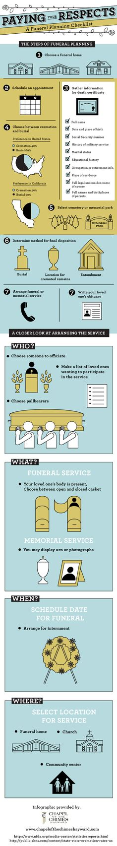 If you are in charge of planning a funeral, you may not know where to start. This infographic gives you information that simplifies the decision-making process when dealing with a loved one's death. Infographic Source: http://www.chapelofthechimeshayward.com/635750/2013/01/30/your-funeral-planning-checklist-infographic.html