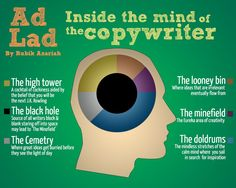 Inside the mind of the copywriter.