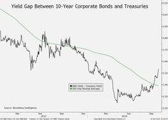 """Oct. 15: Bond yields represent an """"early warning indicator"""" on U.S. stocks for BMO's Jack Ablin."""