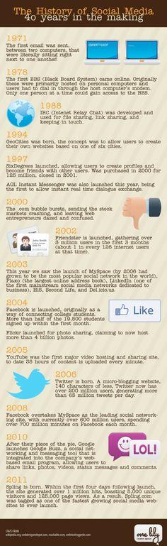 Do primeiro e-mail às Redes Sociais de agora, conheça a história dos 40 anos da Social Media. #Infographic #SocialMedia