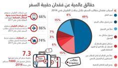 حقائق علمية عن فقدان حقيبة السفر