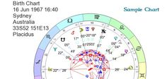 Cosmic Intelligence Agency -  free astrology charts