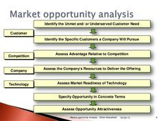 The familiarity matrix is a tool for selecting entry strategies and business opportunity analysis template wajeb Image collections