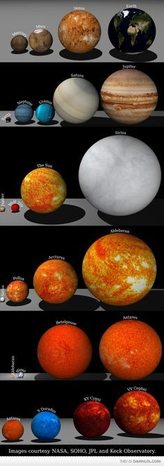 """Take a moment to see these size comparisons between planets in our Solar System and other stars in the universe. It's remarkable how tiny """"we"""" really are. An infinitesimal speck in the infinite realm that is the ever-expanding universe. Cosmos, Earth Science, Science And Nature, Space Facts, Space And Astronomy, Astronomy Facts, Space Planets, Nasa Space, Galaxy Space"""