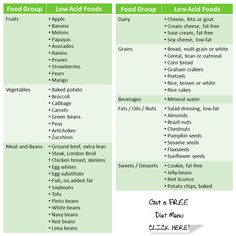 Low acid foods chart. Helpful for people with acid reflux.: