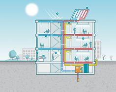 Das energie-effiziente Büro