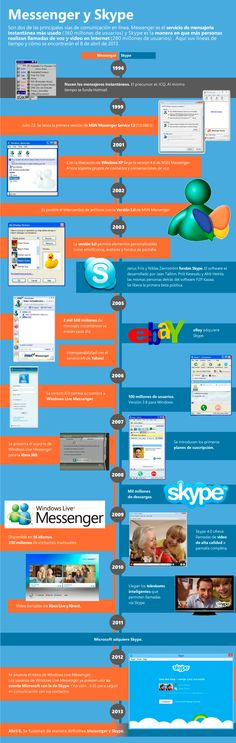 Aquí la línea de tiempo de Messenger y Skype. El 8 de abril se unen de manera definitiva.