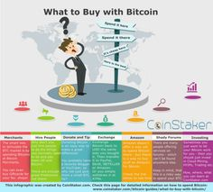 What to Buy with Bitcoin