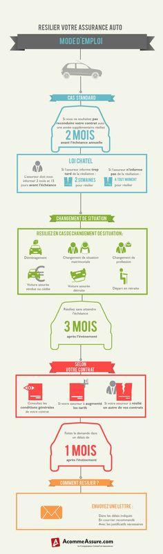 Infographie la mutuelle tudiante est elle obligatoire l 39 assurance - Resiliation contrat d assurance voiture ...