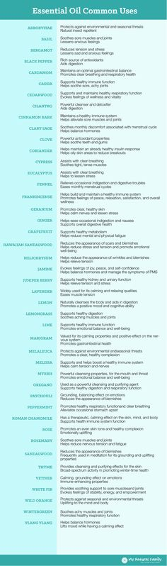 Essential Oil Common Uses