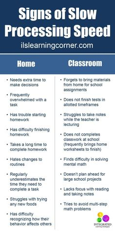 Processing Speed: Why Slow Processing Speed Makes Simple Tasks Daunting for Kids | http://ilslearningcorner.com