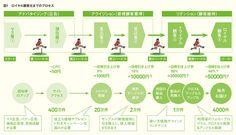 ダイレクトマーケティングを支えるリテンション領域 | 宣伝会議 2014年11月号