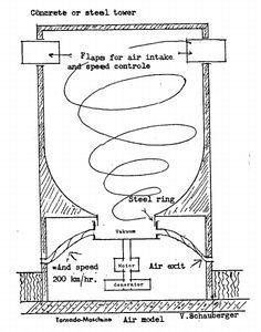 Schauberger Tornado Maschine Air model.