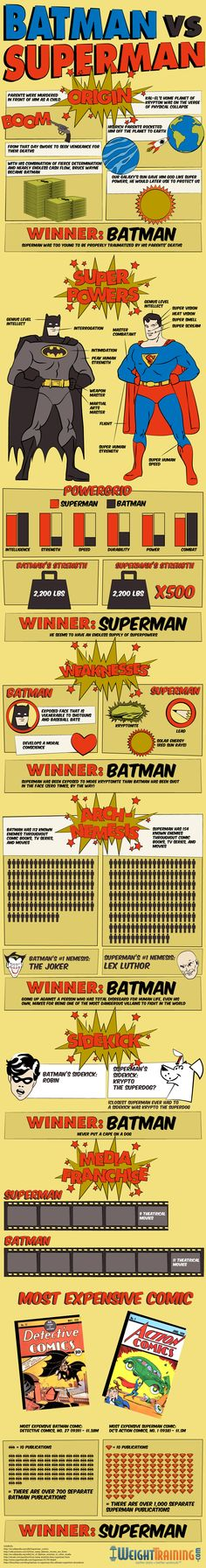 Batman vs. Superman....who wins the weight training battle?