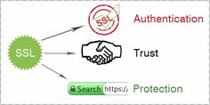 Why all SSL Certificates are not equal? #sslcertificate