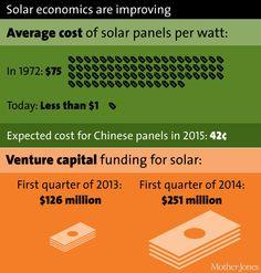 America's solar boom, in charts