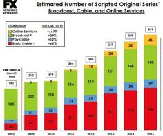Peak TV estimated number of original scripted series, as per FX cable channel…