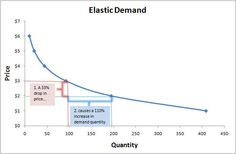 Elastic Demand- Refers to situations in which a change in price creates a change in demand. (Madison Beckner)