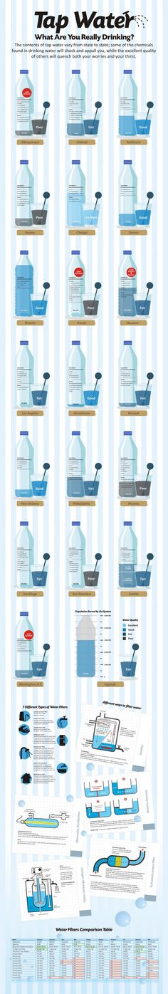 Tap Water - What are you Really Drinking? #infographic #water