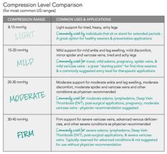 Which compression level should I wear?