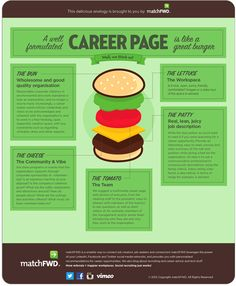 A Good Career Page is Like a Tasty Burger [INFOGRAPHIC]  TrackerRMS (David Alonso)