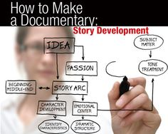 Article: How to Make a Documentary: Part 1 Story Development - by Morgan Paar