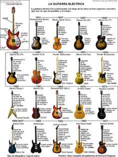 História de la Guitarra Eléctrica #infografia #infographic