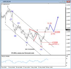 Elliott wave theory is one of the most exciting of all technical analysis tools. Once you see how this works, it will change the way you trade forever. Forex Trading Basics, Learn Forex Trading, Stock Trading Strategies, Bollinger Bands, Wave Theory, Global Stock Market, Stock Charts, Thing 1, Financial Markets