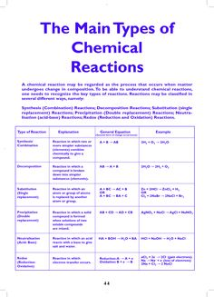 types of chemical reactions pinterest chemical reactions chemistry and school. Black Bedroom Furniture Sets. Home Design Ideas