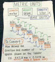 Converting metric units of measurement anchor chart - Converting Measurements - Convert unit instantly. - Converting metric units of measurement anchor chart Math Charts, Math Anchor Charts, Science Anchor Charts 5th Grade, 4th Grade Science, Math Resources, Math Activities, Metric Conversion Chart, Conversion Of Units, Measurement Conversions